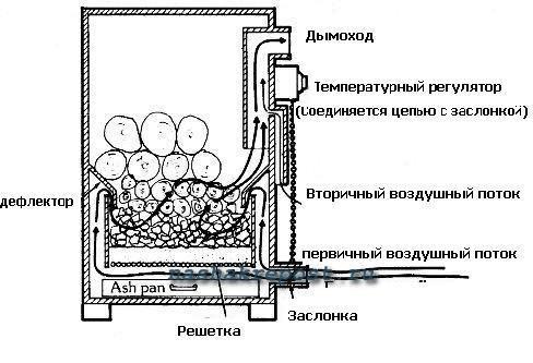 схемы и чертежи пиролизных котлов.