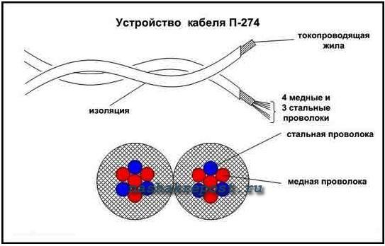 Греющий кабель из полевика своими руками
