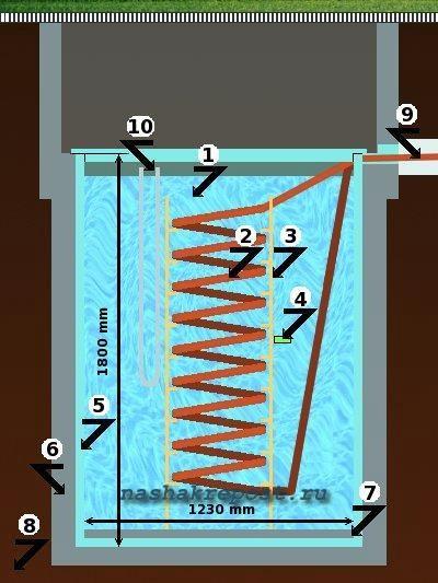 Как сделать дровяной котел отопления своими руками