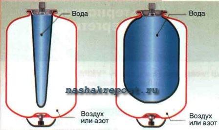 закрытая система отопления - Схемы.
