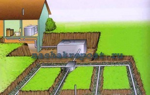 Схема системы слива для дачной канализации