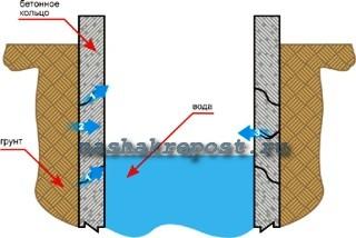 Чертеж колодца из бетонных колец