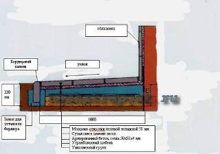 Отмостка из тротуарной плитки: строение, этапы строительства