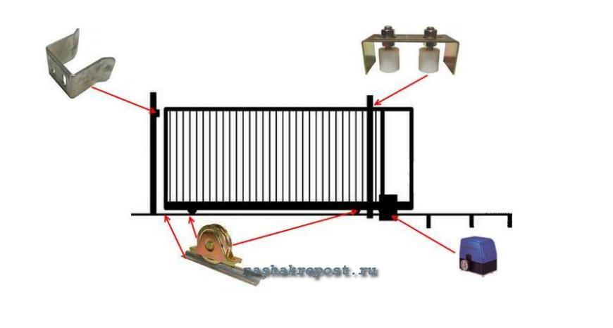 Раздвижные ворота на роликах своими руками из