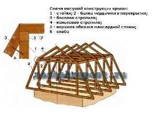 чертежи мансардной крыши - Рабочие схемы и описания в работе.