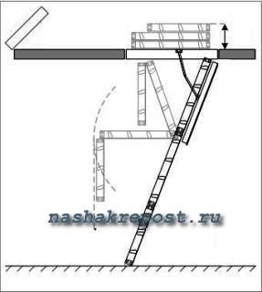 Самостоятельное изготовление чердачной лестницы своими руками | чертежи, варианты конструкций