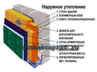 Мокрый метод утепления стен снаржуи
