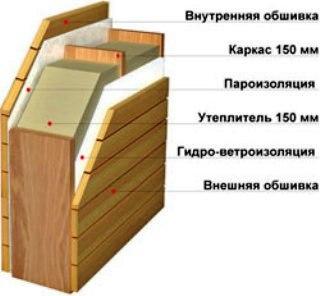 Наружное утепление стен: методы проведения работ