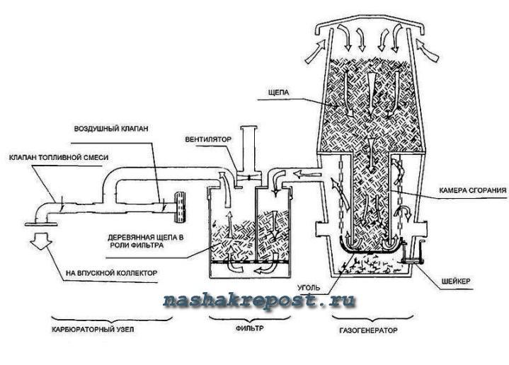 части газогенераторой печи