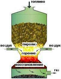 Древесный газогенератор своими руками