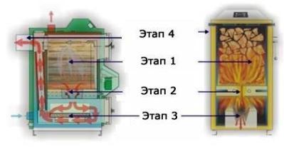 Собственноручное изготовление пиролизного котла, принцип работы