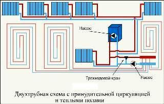система тотопления