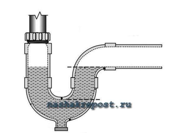 Гидрозатвор для канализации: конструкция и применение