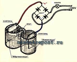 использование жгута для получения живой воды