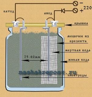 Самодельный прибор для получения живой и мертвой воды: делаем своими руками
