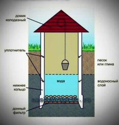 Донный фильтр для колодца: строение, применяемые материалы