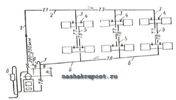Паровое отопление в частном доме: виды систем, их отличия