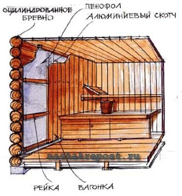 Как утеплить баню изнутри: выбор материала, проведение работ
