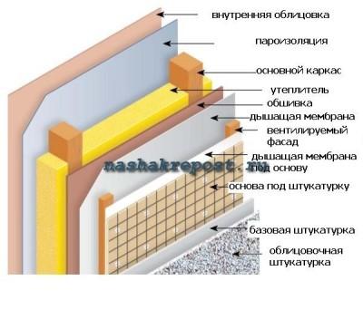 Послойное строение каркасного дома