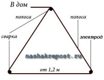 схема расположения деталей для заземления