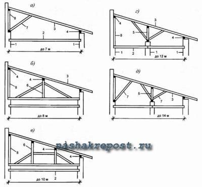 Типы односкатных крыш