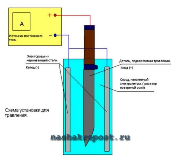 Схема для травления металла