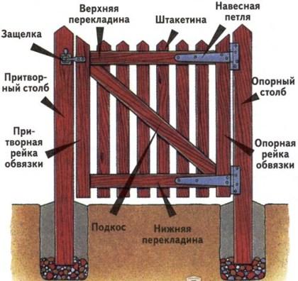 схема строения калитки